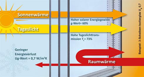 Drinkuth w rmeschutzgl ser for Internorm g wert